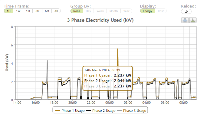 As well as getting an overview of power usage, you can also see more detailed graphs as well as downloading the data into Excel (CSV format).